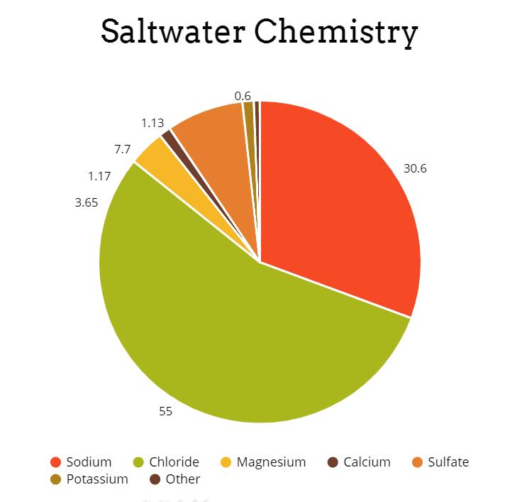 Saltwater Chemistry