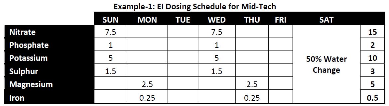 1st Example Of Ei Dosing Schedule For Mid Tech Planted Aquarium