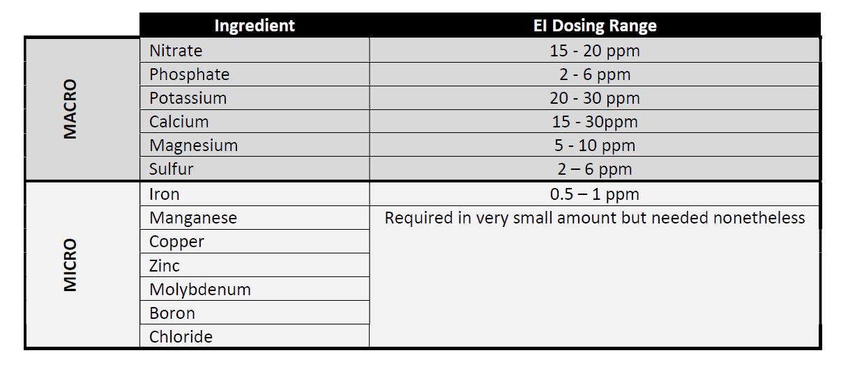 Ei Dosing Range For Macro And Micro Ingredients