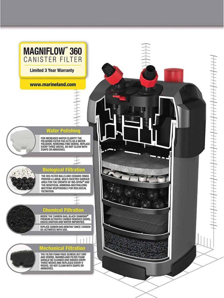 Marineland Magniflow 220 Review