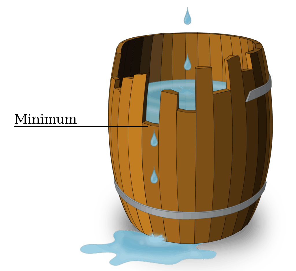 Libich's barrel