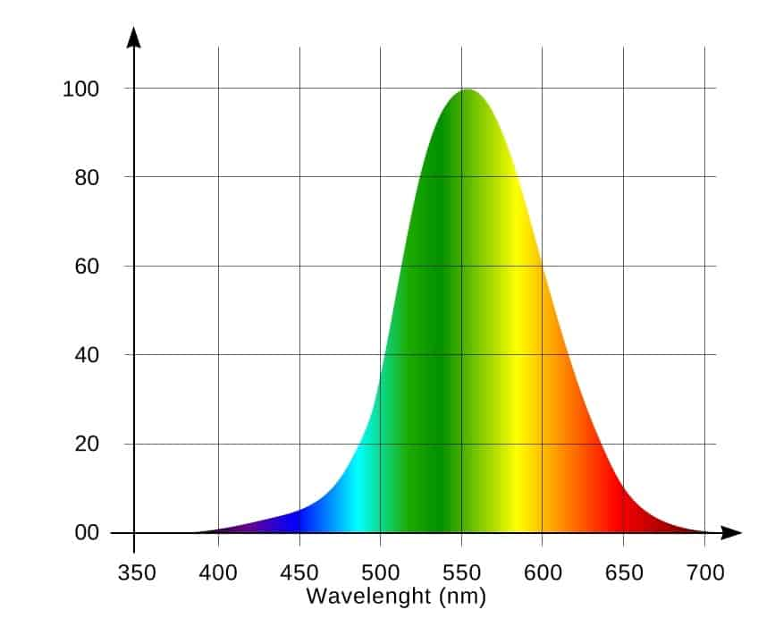 light visibility diagram
