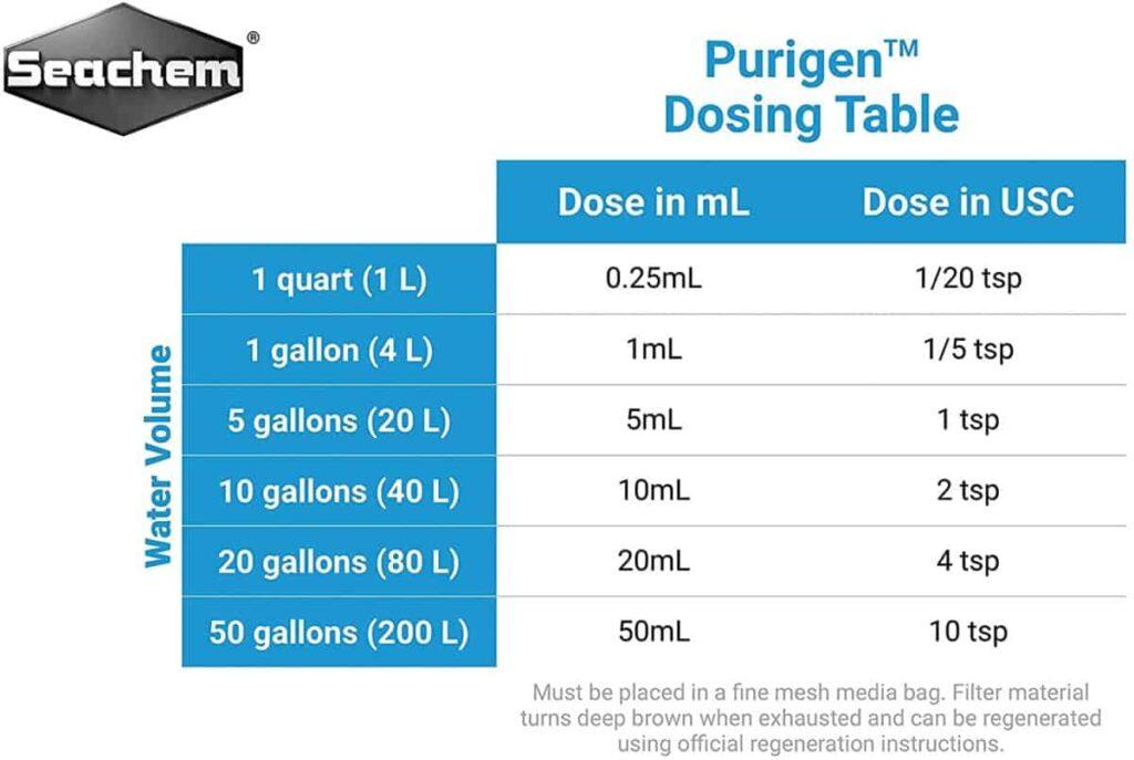 Seachem Purigen Dosing Table